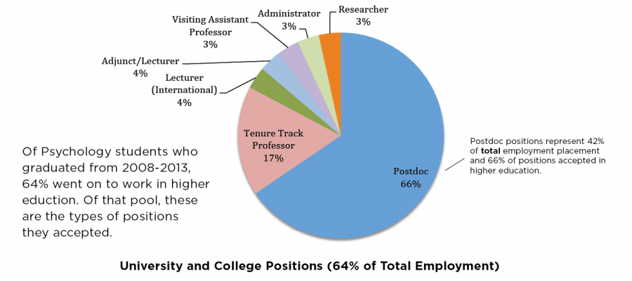 Placement Analysis of Psychology Graduates from 2008-2013